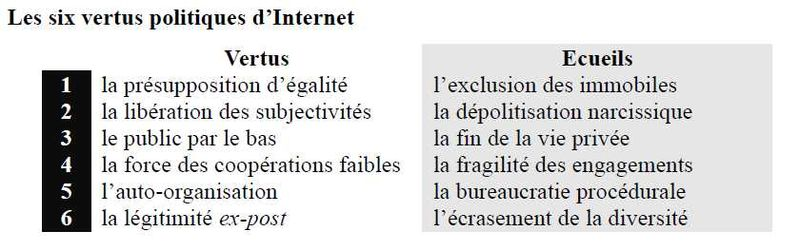 Dominique cardon démocratie internet